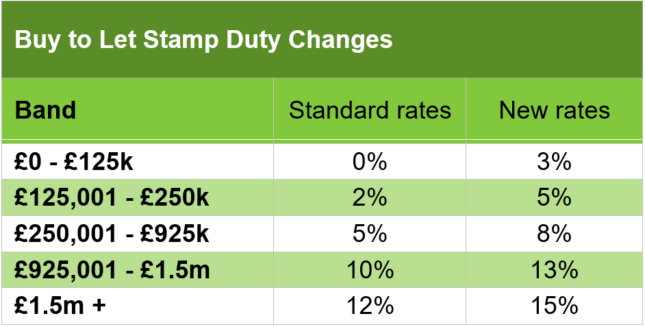 SDLT Aditional Residences table