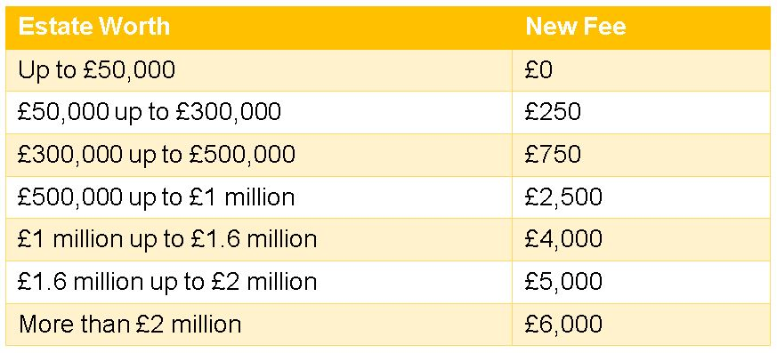 Table Showing New Probate Registration Fees